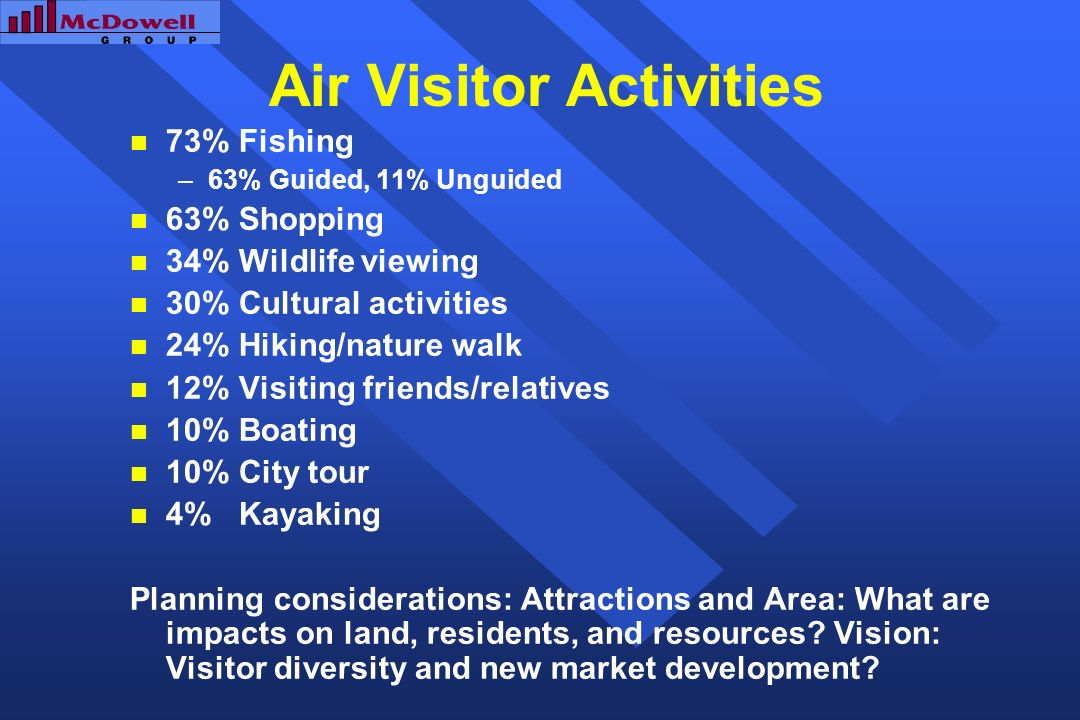 Air Visitor Activities 73% Fishing –63% Guided, 11% Unguided 63% Shopping 34% Wildlife viewing 30% Cultural activities 24% Hiking/nature walk 12% Visiting friends/relatives 10% Boating 10% City tour 4% Kayaking Planning considerations: Attractions and Area: What are impacts on land, residents, and resources.