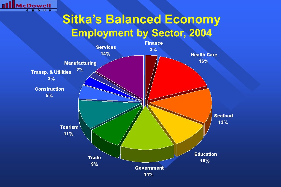 Sitkas Balanced Economy Employment by Sector, 2004