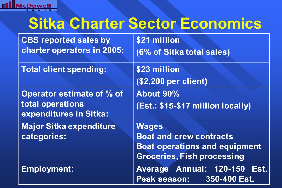 Sitka Charter Sector Economics CBS reported sales by charter operators in 2005: $21 million (6% of Sitka total sales) Total client spending:$23 million ($2,200 per client) Operator estimate of % of total operations expenditures in Sitka: About 90% (Est.: $15-$17 million locally) Major Sitka expenditure categories: Wages Boat and crew contracts Boat operations and equipment Groceries, Fish processing Employment:Average Annual: 120-150 Est.