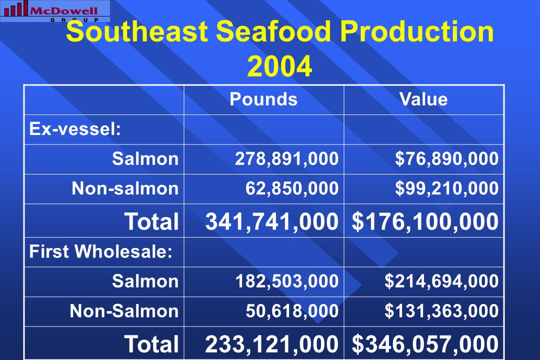 Southeast Seafood Production 2004 PoundsValue Ex-vessel: Salmon278,891,000$76,890,000 Non-salmon62,850,000$99,210,000 Total341,741,000$176,100,000 Fir