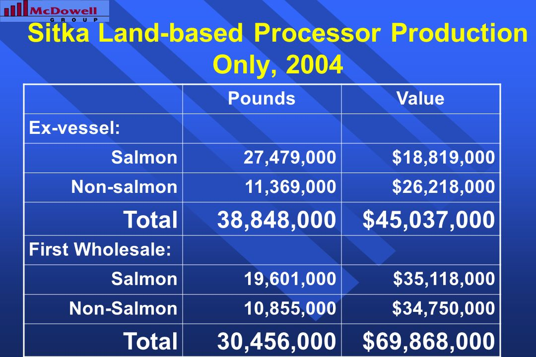 Sitka Land-based Processor Production Only, 2004 PoundsValue Ex-vessel: Salmon27,479,000$18,819,000 Non-salmon11,369,000$26,218,000 Total38,848,000$45,037,000 First Wholesale: Salmon19,601,000$35,118,000 Non-Salmon10,855,000$34,750,000 Total30,456,000$69,868,000