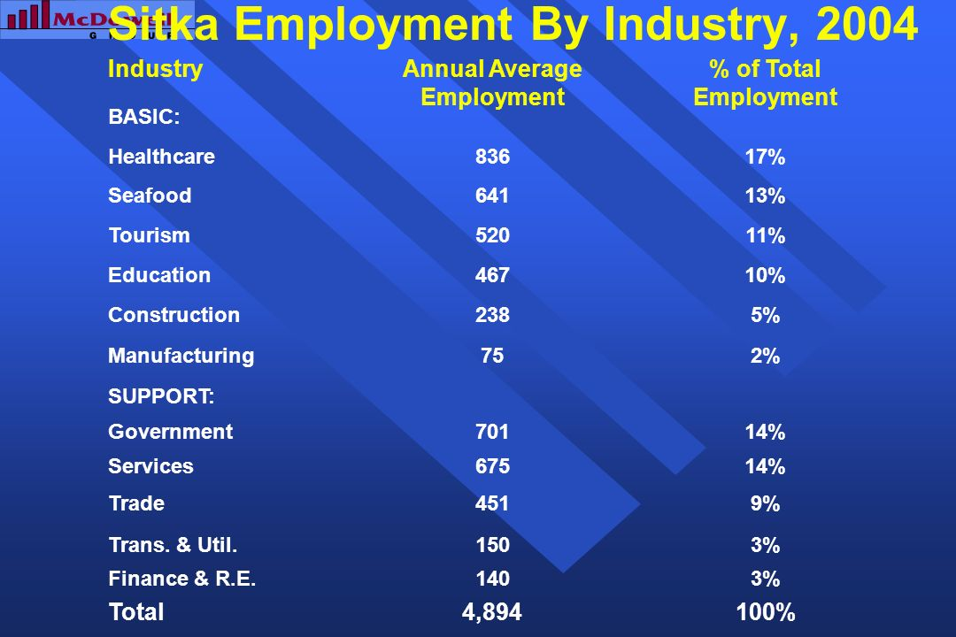 Sitka Employment By Industry, 2004 IndustryAnnual Average Employment % of Total Employment BASIC: Healthcare83617% Seafood64113% Tourism52011% Education46710% Construction2385% Manufacturing752% SUPPORT: Government70114% Services67514% Trade4519% Trans.