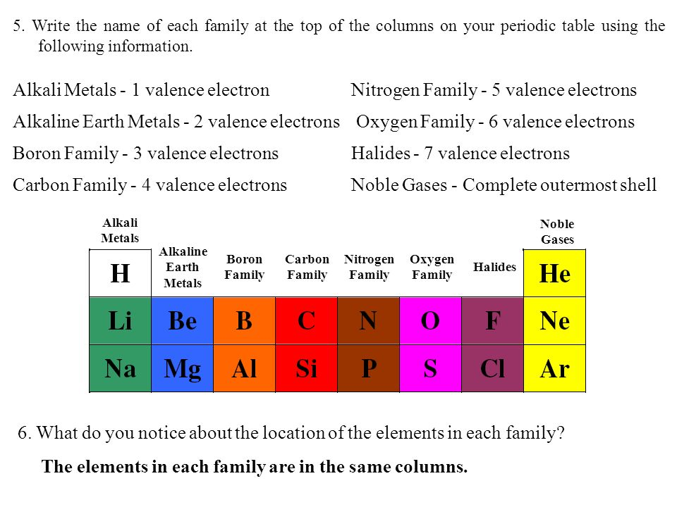 5. Write the name of each family at the top of the columns on your periodic table using the following information. Alkali Metals - 1 valence electron