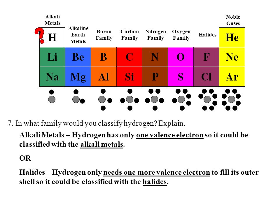 7. In what family would you classify hydrogen? Explain. Alkali Metals – Hydrogen has only one valence electron so it could be classified with the alka