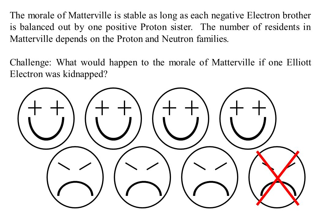 The morale of Matterville is stable as long as each negative Electron brother is balanced out by one positive Proton sister. The number of residents i