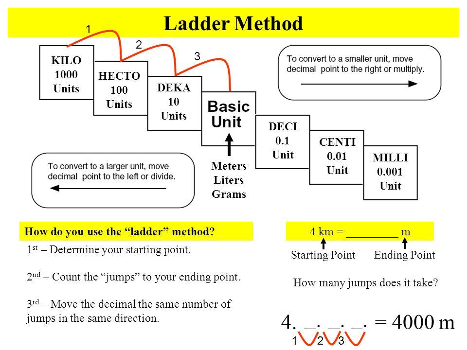 KILO 1000 Units HECTO 100 Units DEKA 10 Units DECI 0.1 Unit CENTI 0.01 Unit MILLI 0.001 Unit Meters Liters Grams Ladder Method How do you use the ladd