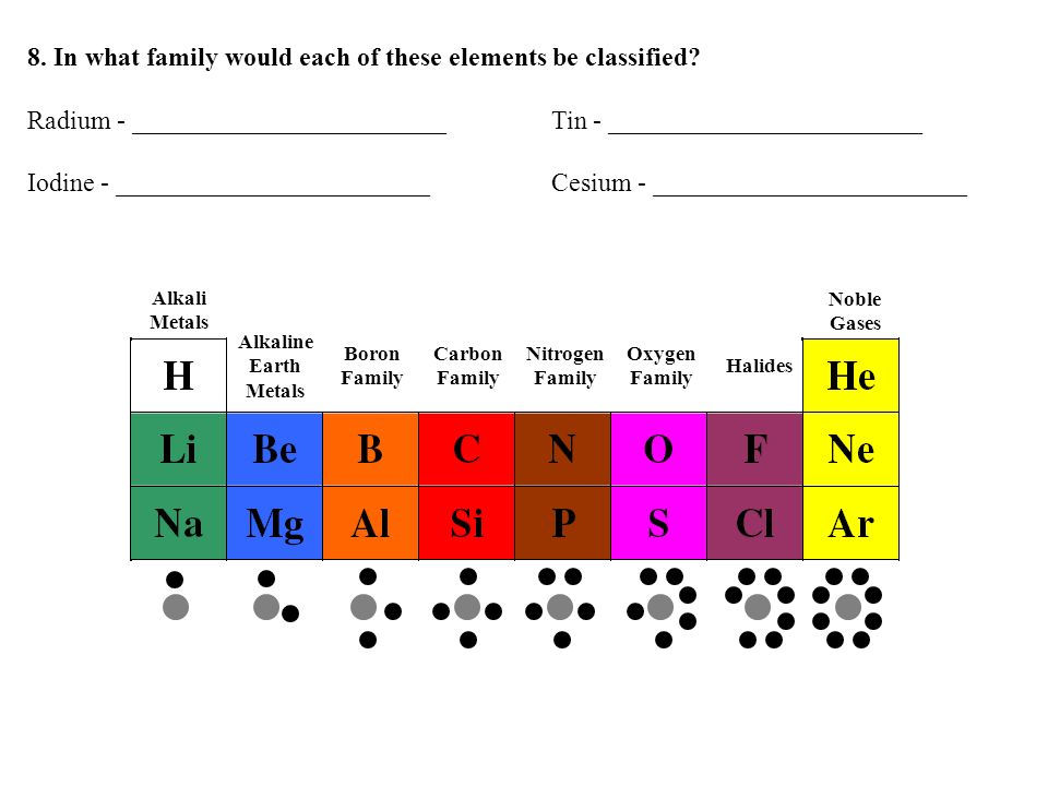 8. In what family would each of these elements be classified? Radium - ________________________Tin - ________________________ Iodine - _______________