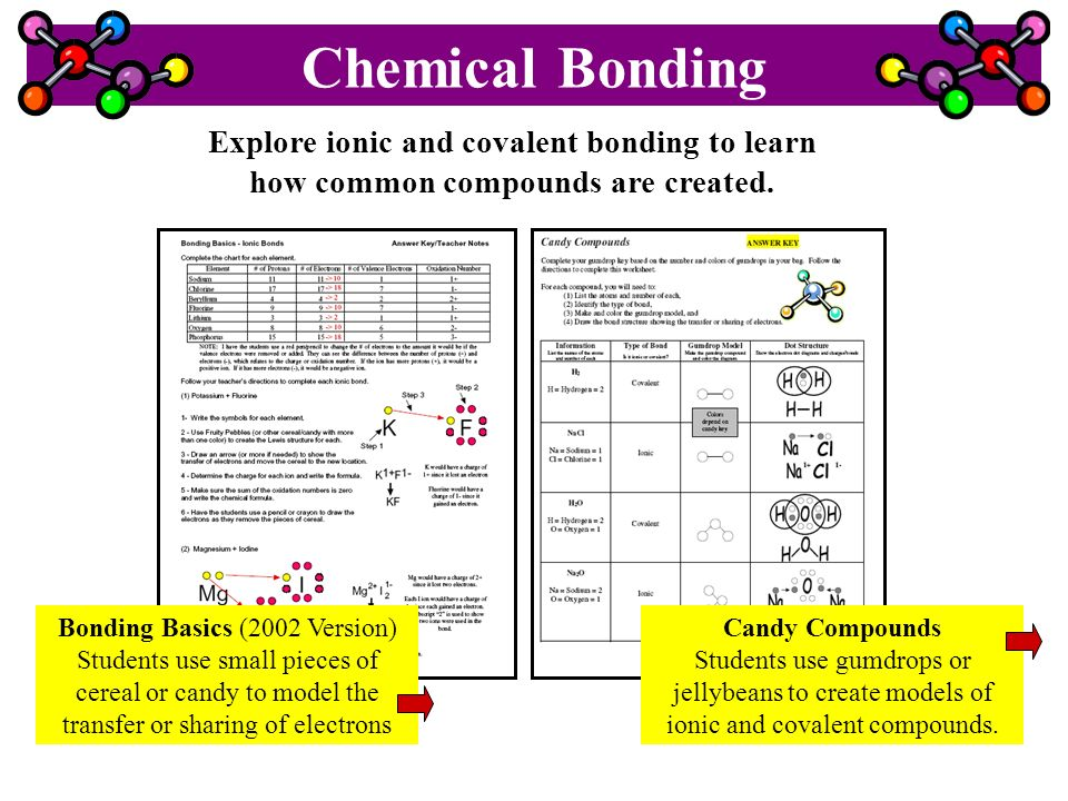 Explore ionic and covalent bonding to learn how common compounds are created. Bonding Basics (2002 Version) Students use small pieces of cereal or can