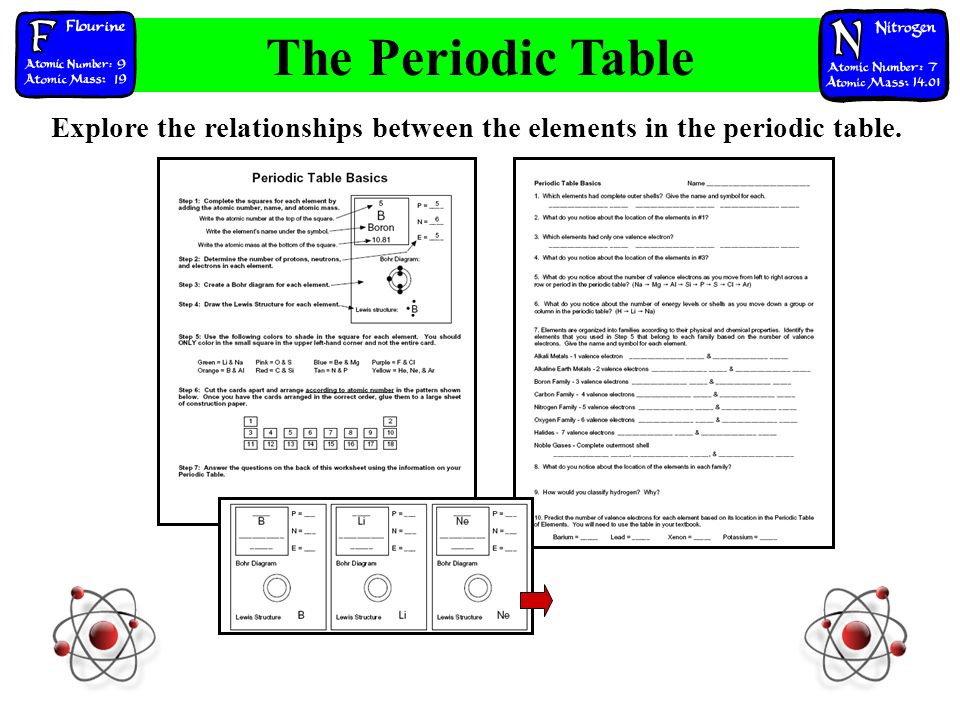 Explore the relationships between the elements in the periodic table. The Periodic Table