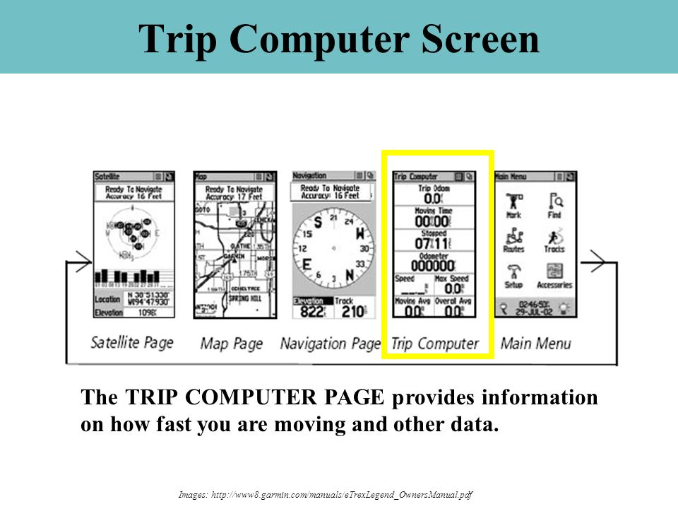 The TRIP COMPUTER PAGE provides information on how fast you are moving and other data. Trip Computer Screen Images: http://www8.garmin.com/manuals/eTr