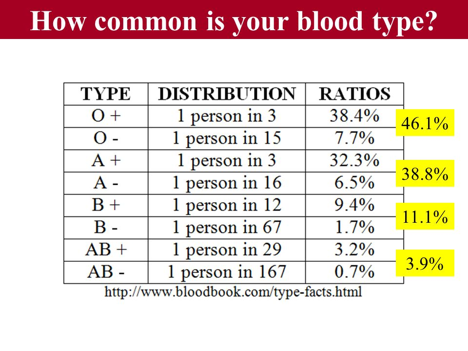 How common is your blood type? 46.1% 38.8% 11.1% 3.9%