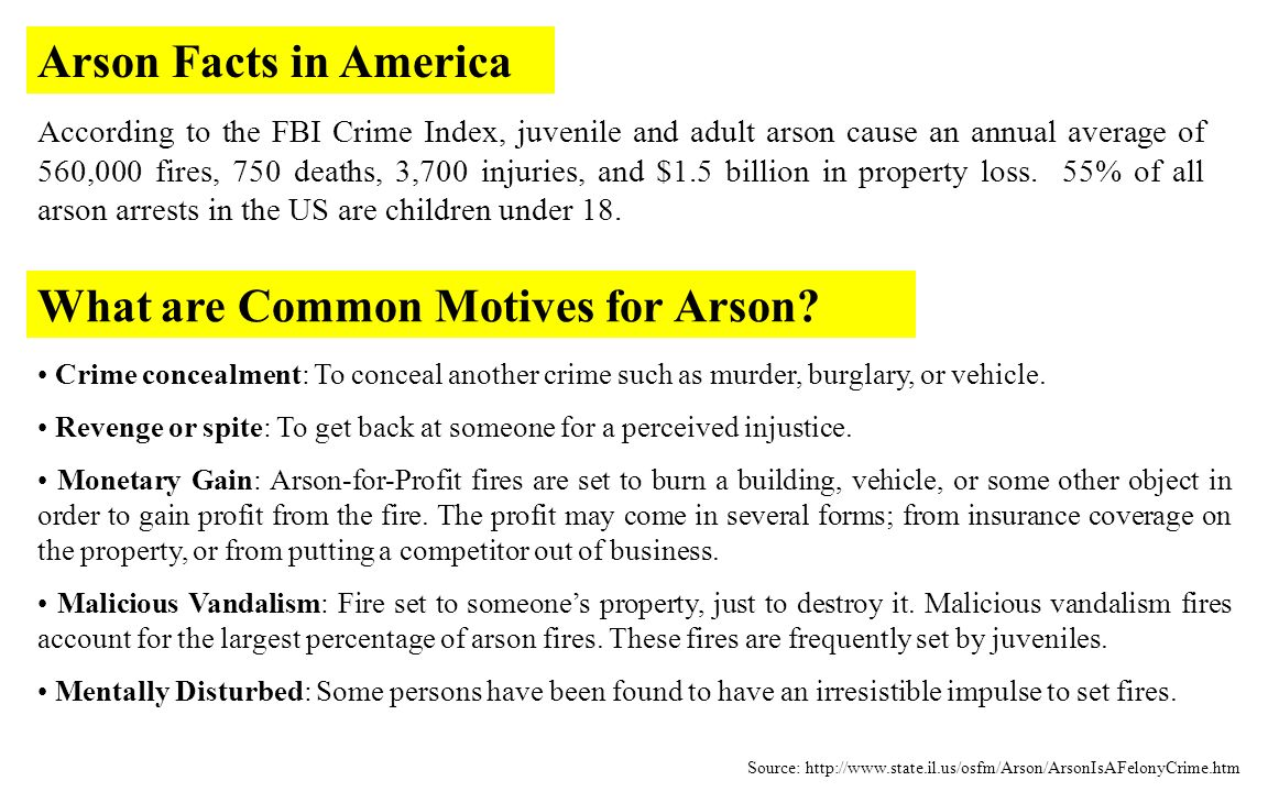 According to the FBI Crime Index, juvenile and adult arson cause an annual average of 560,000 fires, 750 deaths, 3,700 injuries, and $1.5 billion in property loss.
