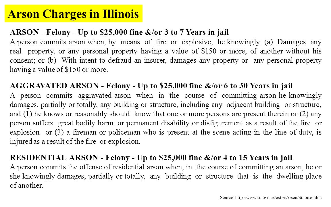ARSON - Felony - Up to $25,000 fine &/or 3 to 7 Years in jail A person commits arson when, by means of fire or explosive, he knowingly: (a) Damages any real property, or any personal property having a value of $150 or more, of another without his consent; or (b) With intent to defraud an insurer, damages any property or any personal property having a value of $150 or more.
