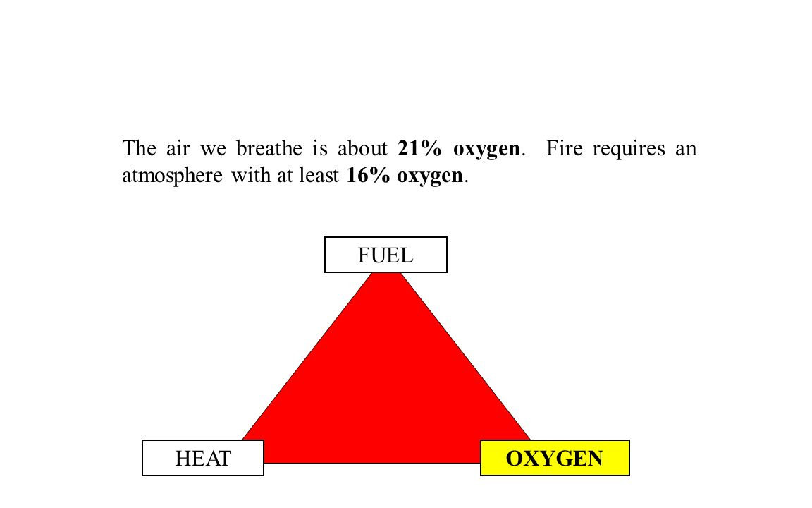 FUEL OXYGENHEAT The air we breathe is about 21% oxygen. Fire requires an atmosphere with at least 16% oxygen.