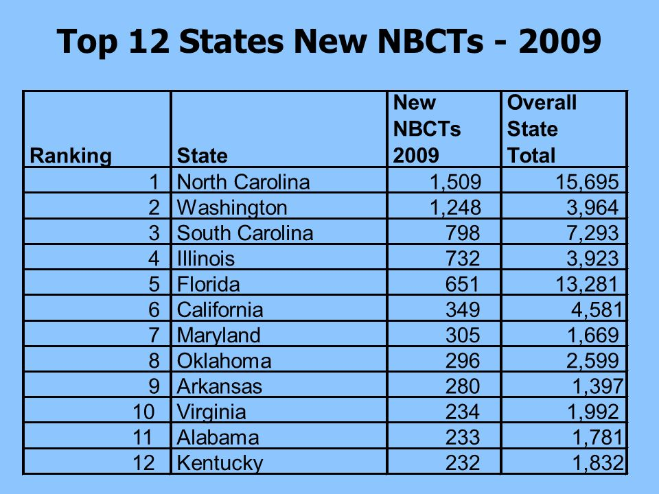 Top 12 States New NBCTs - 2009 RankingState New NBCTs 2009 Overall State Total 1North Carolina1,50915,695 2Washington1,248 3,964 3South Carolina798 7,