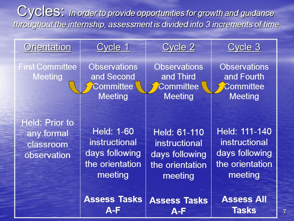 7 Cycles: In order to provide opportunities for growth and guidance throughout the internship, assessment is divided into 3 increments of time. Orient