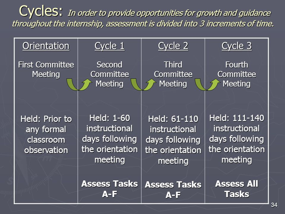 34 Cycles: In order to provide opportunities for growth and guidance throughout the internship, assessment is divided into 3 increments of time. Cycle