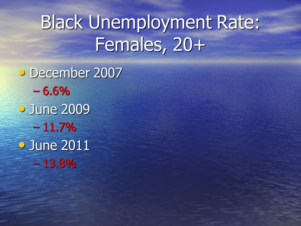 Black Unemployment Rate: Females, 20+ December 2007 December 2007 –6.6% June 2009 June 2009 –11.7% June 2011 June 2011 –13.8%