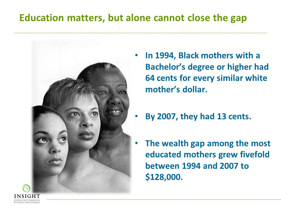 Education matters, but alone cannot close the gap In 1994, Black mothers with a Bachelors degree or higher had 64 cents for every similar white mothers dollar.