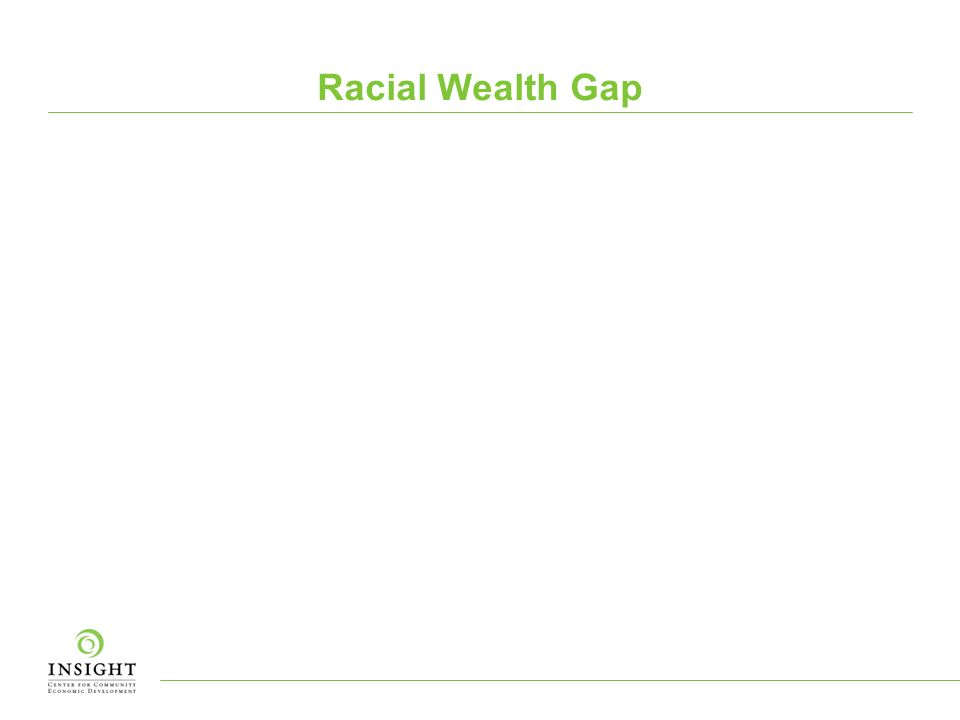 White Americans have 22 times more wealth than blacks a gap that nearly doubled during the recession Communities of color lost 60% of their wealth between 2005 and 2010