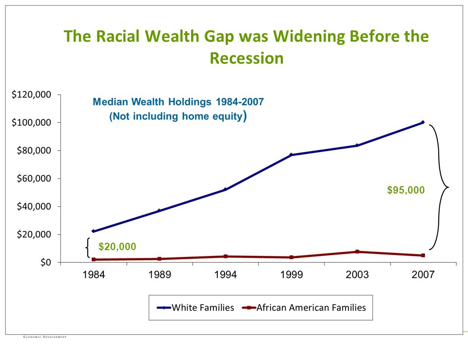 $95,000 $20,000 The Racial Wealth Gap was Widening Before the Recession