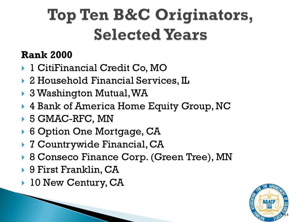 Rank 2000 1 CitiFinancial Credit Co, MO 2 Household Financial Services, IL 3 Washington Mutual, WA 4 Bank of America Home Equity Group, NC 5 GMAC-RFC, MN 6 Option One Mortgage, CA 7 Countrywide Financial, CA 8 Conseco Finance Corp.