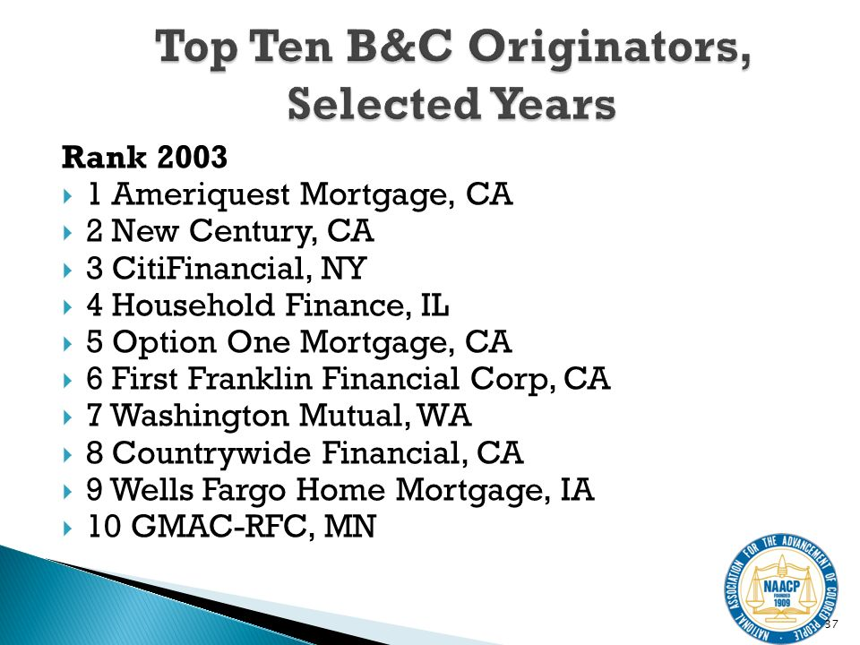 Rank 2003 1 Ameriquest Mortgage, CA 2 New Century, CA 3 CitiFinancial, NY 4 Household Finance, IL 5 Option One Mortgage, CA 6 First Franklin Financial Corp, CA 7 Washington Mutual, WA 8 Countrywide Financial, CA 9 Wells Fargo Home Mortgage, IA 10 GMAC-RFC, MN 37