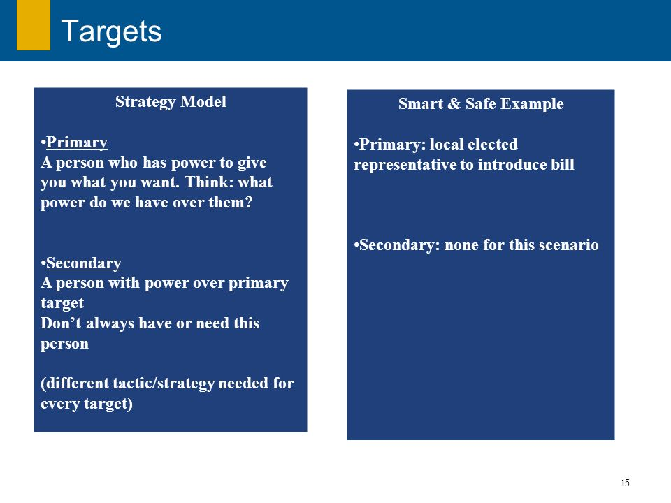 15 Targets Strategy Model Primary A person who has power to give you what you want. Think: what power do we have over them? Secondary A person with po