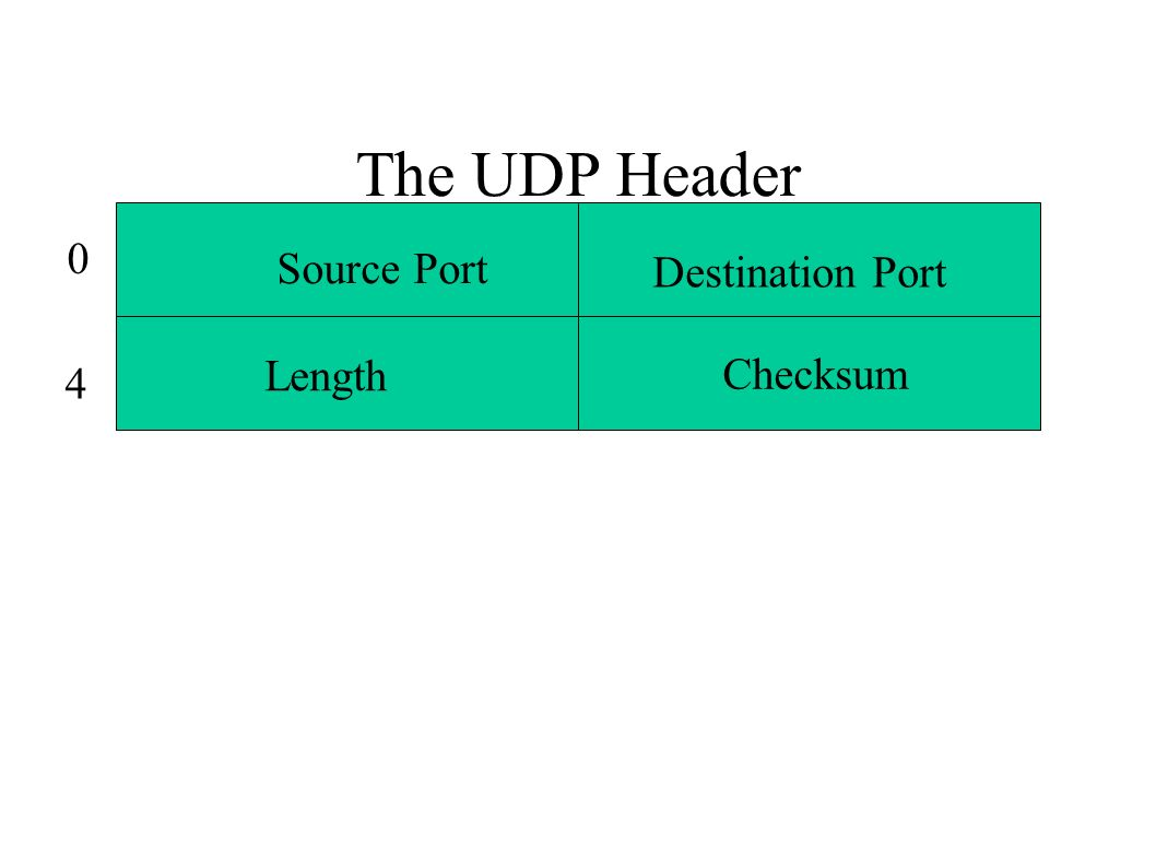 The UDP Header 0 4 Source Port Destination Port Checksum Length