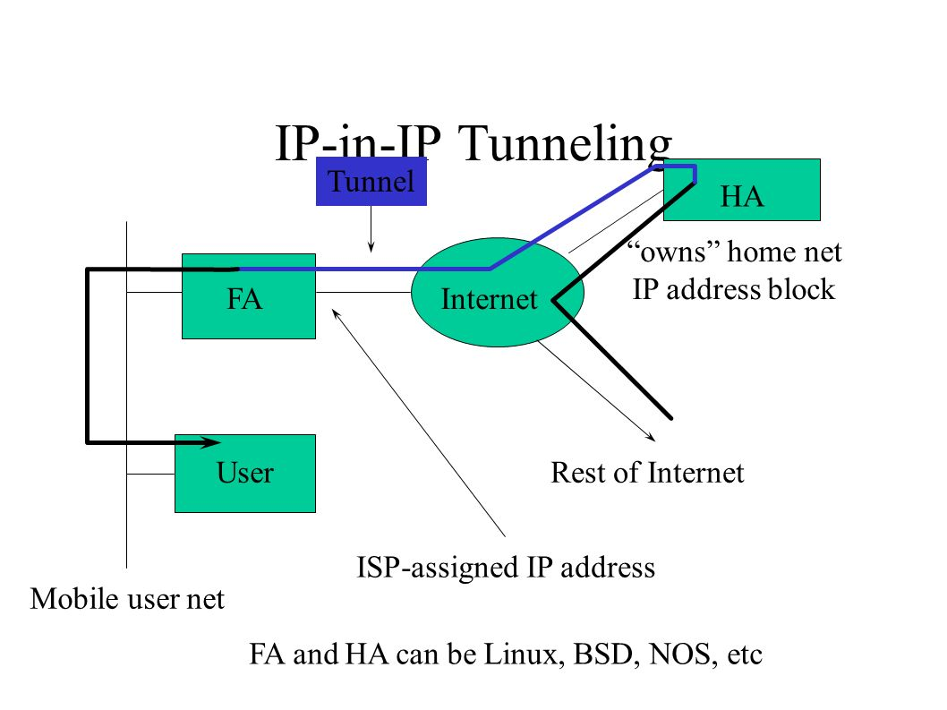 IP-in-IP Tunneling Internet HA FA Rest of Internet Mobile user net User owns home net IP address block ISP-assigned IP address FA and HA can be Linux, BSD, NOS, etc Tunnel