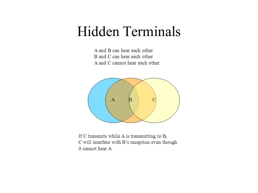 Hidden Terminals ABC A and B can hear each other B and C can hear each other A and C cannot hear each other If C transmits while A is transmitting to B, C will interfere with Bs reception even though it cannot hear A