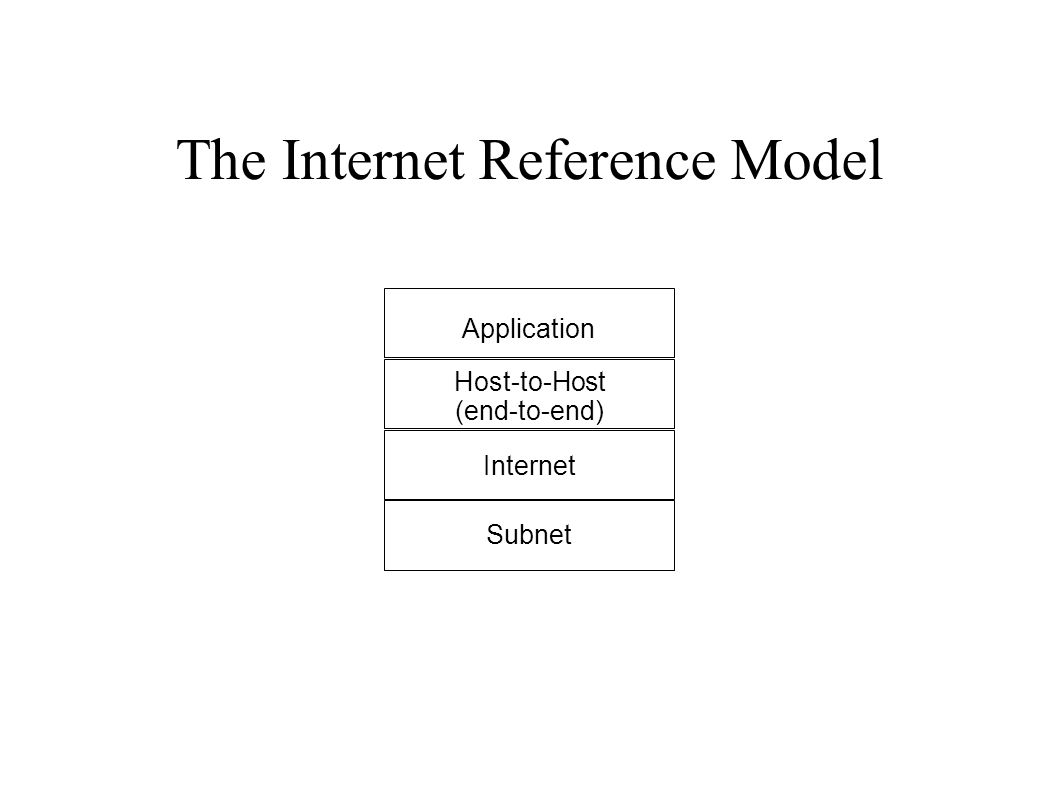 The Internet Reference Model Application Host-to-Host (end-to-end) Internet Subnet