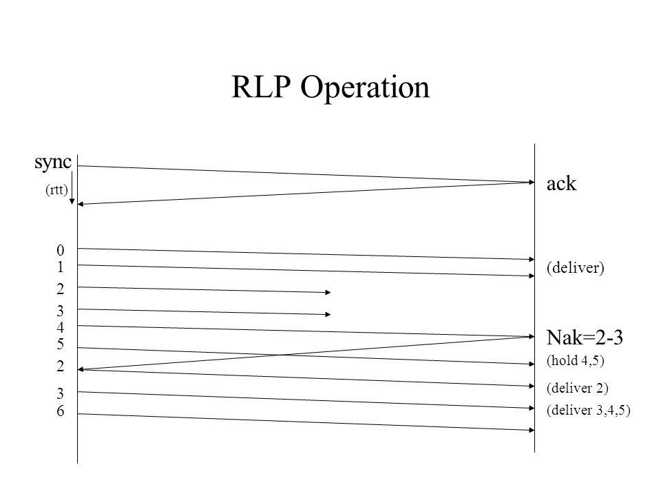 RLP Operation sync ack 0 1 2 3 4 5 (rtt) Nak=2-3 2 3 (deliver) (hold 4,5) (deliver 2) (deliver 3,4,5) 6