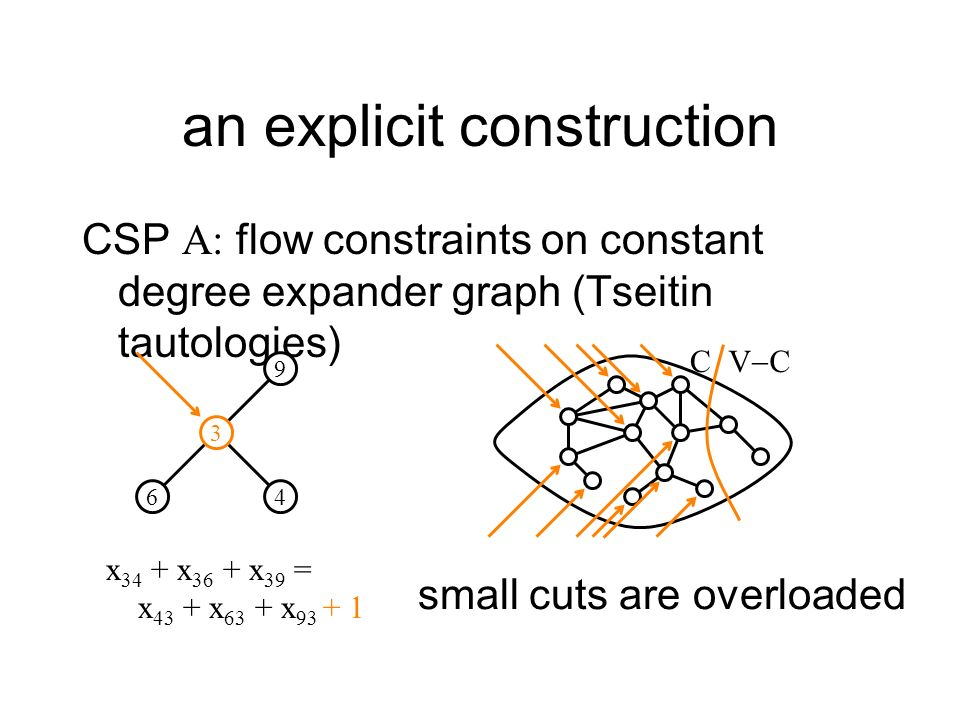 an explicit construction CSP A: flow constraints on constant degree expander graph (Tseitin tautologies) 3 64 9 x 34 + x 36 + x 39 = x 43 + x 63 + x 93 + 1 small cuts are overloaded C V C