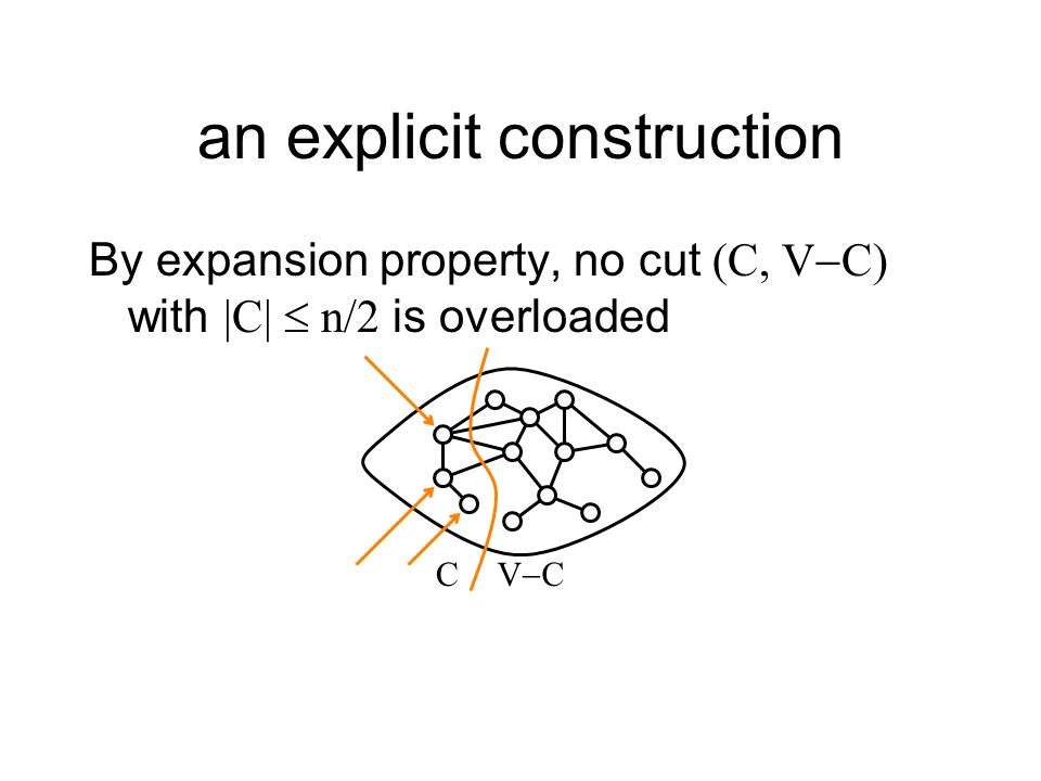 By expansion property, no cut (C, V C) with |C| n/2 is overloaded an explicit construction C V C
