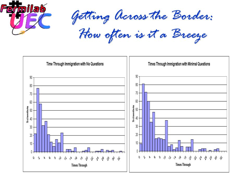 Getting Across the Border:Total times through Immigration