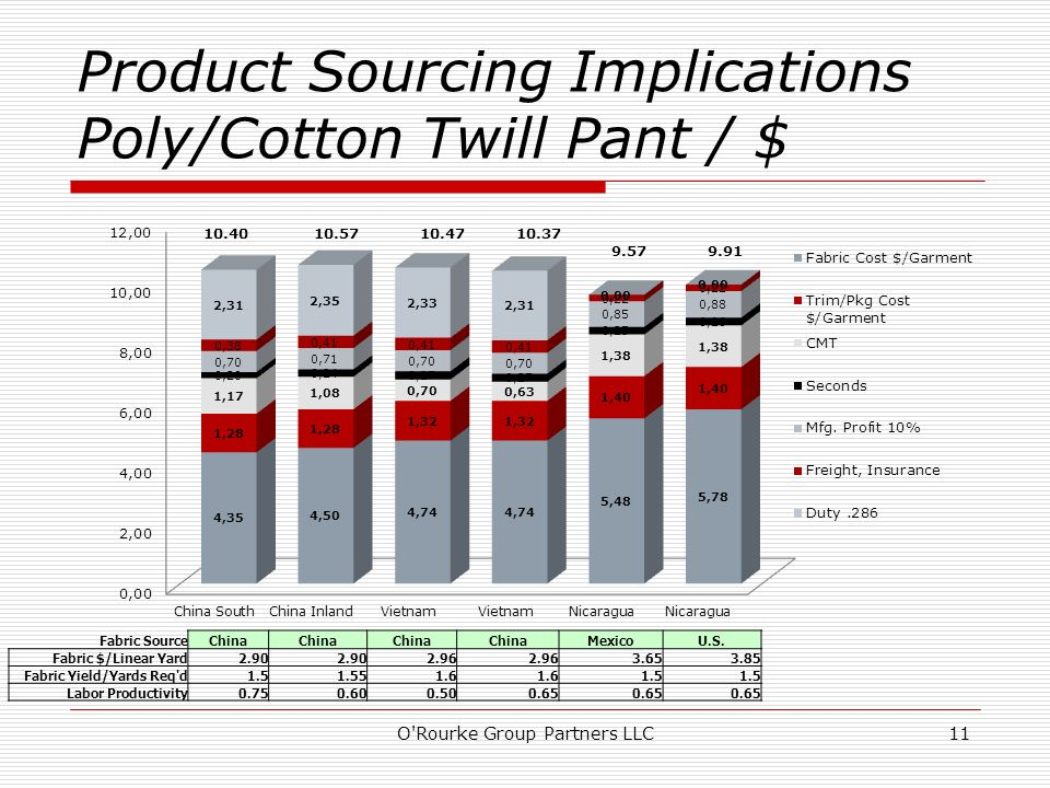 Product Sourcing Implications Poly/Cotton Twill Pant / $ O'Rourke Group Partners LLC11 Fabric SourceChina MexicoU.S. Fabric $/Linear Yard2.90 2.96 3.6