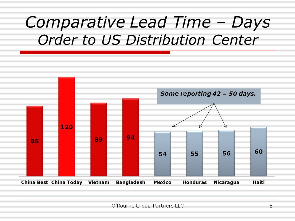 Comparative Lead Time – Days Order to US Distribution Center O'Rourke Group Partners LLC8 Some reporting 42 – 50 days.
