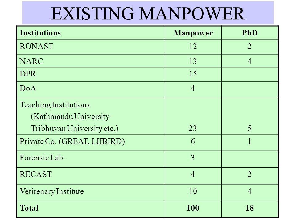 EXISTING MANPOWER InstitutionsManpowerPhD RONAST122 NARC134 DPR15 DoA4 Teaching Institutions (Kathmandu University Tribhuvan University etc.)235 Priva