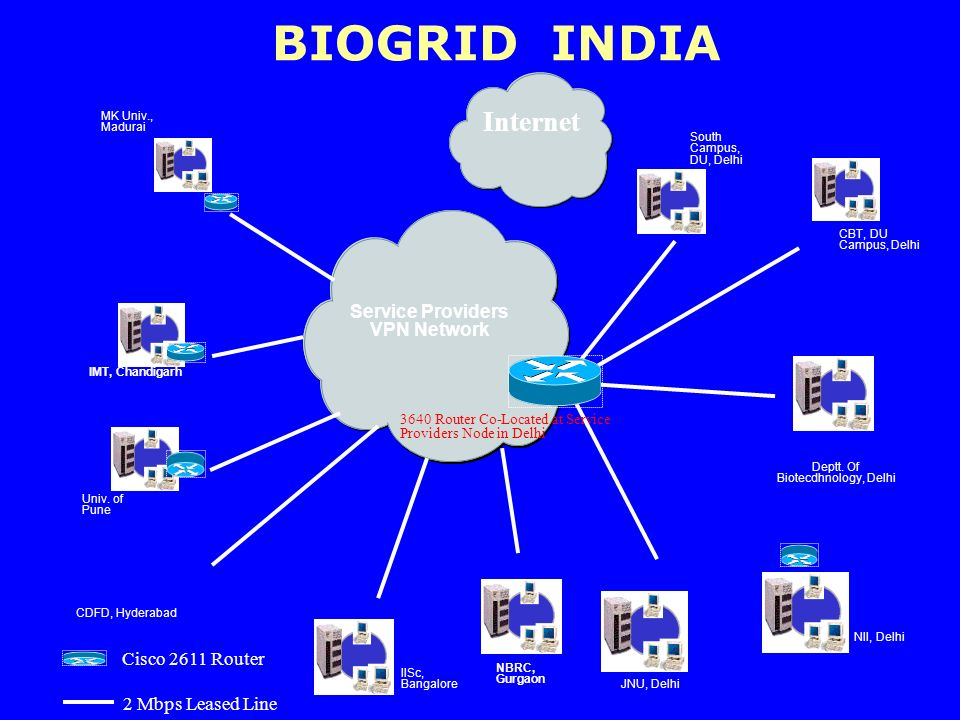 BIOGRID INDIA Service Providers VPN Network MK Univ., Madurai IISc, Bangalore NBRC, Gurgaon IMT, Chandigarh CDFD, Hyderabad Univ. of Pune Deptt. Of Bi