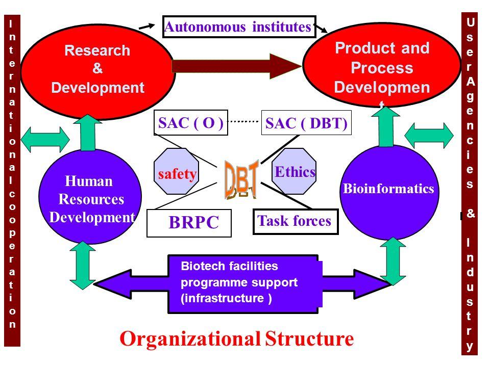 Product and Process Developmen t Autonomous institutes Research & Development Inter Biotech facilities, national Human Resources Development Bioinform