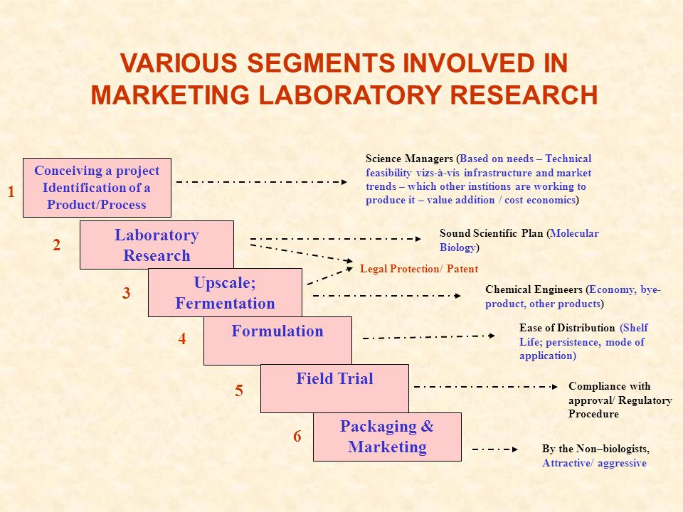 VARIOUS SEGMENTS INVOLVED IN MARKETING LABORATORY RESEARCH Science Managers (Based on needs – Technical feasibility vizs-à-vis infrastructure and market trends – which other institions are working to produce it – value addition / cost economics) Conceiving a project Identification of a Product/Process 1 Laboratory Research Sound Scientific Plan (Molecular Biology) 2 Upscale; Fermentation Chemical Engineers (Economy, bye- product, other products) 3 Formulation Ease of Distribution (Shelf Life; persistence, mode of application) 4 Field Trial 5 Compliance with approval/ Regulatory Procedure Packaging & Marketing By the Non–biologists, Attractive/ aggressive 6 Legal Protection/ Patent