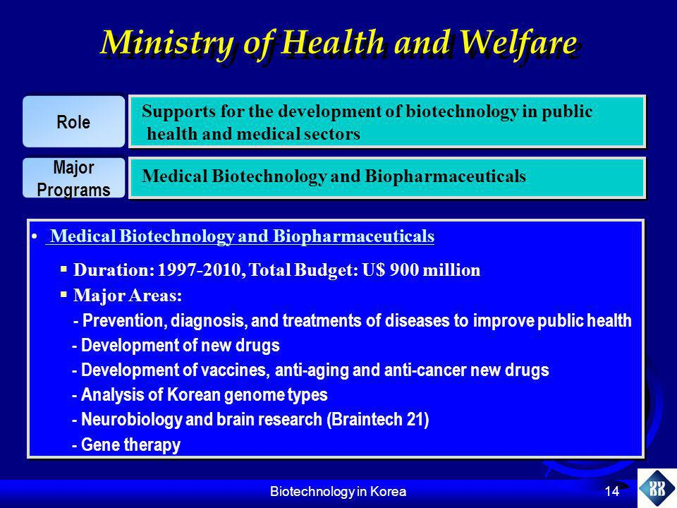 Biotechnology in Korea 14 Ministry of Health and Welfare Role Supports for the development of biotechnology in public health and medical sectors Major