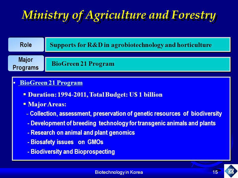 Biotechnology in Korea 15 Ministry of Agriculture and Forestry Role Supports for R&D in agrobiotechnology and horticulture Major Programs BioGreen 21