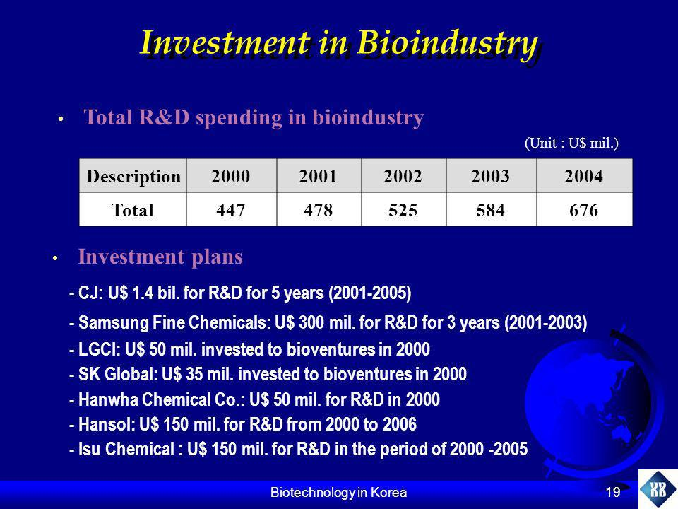 Biotechnology in Korea 19 Investment in Bioindustry Total R&D spending in bioindustry (Unit : U$ mil.) Investment plans Description2000200120022003200