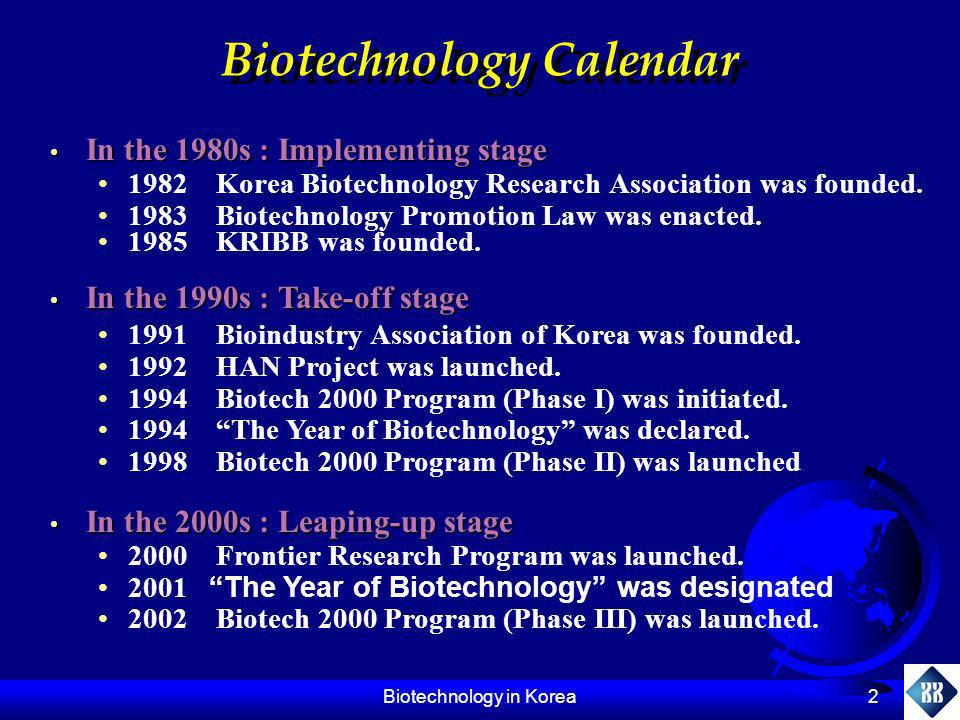 Biotechnology in Korea 23 Patents & Publications Publications in SCI journals ( in genomics and proteomics) Publications in SCI journals ( in genomics and proteomics) Description1994199819992000 Korea21135157185 USA2,8714,0044,3184,500 Japan6431,1471,2381,236 Korea/USA (%)0.73.43.64.1 Korea/Japan (%)3.311.812.715.0 US patents registered US patents registered Description1991-19951996-2001 Korea2083 USA2,99310,480 Japan7411,153 Korea/USA (%)0.70.8 Korea/Japan (%)2.77.2