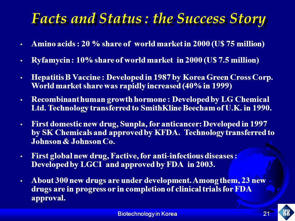 Biotechnology in Korea 21 Amino acids : 20 % share of world market in 2000 (U$ 75 million) Facts and Status : the Success Story Ryfamycin : 10% share