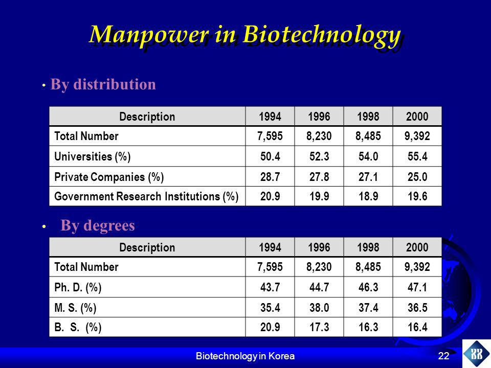 Biotechnology in Korea 22 Manpower in Biotechnology By degrees Description1994199619982000 Total Number7,5958,2308,4859,392 Ph. D. (%)43.744.746.347.1