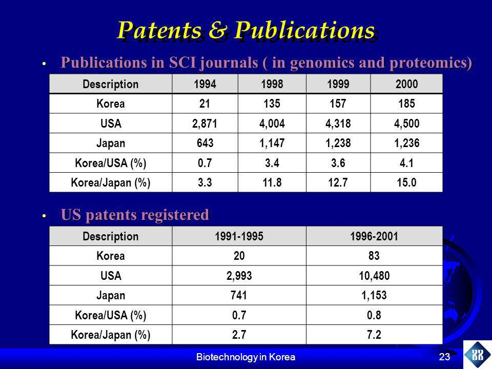 Biotechnology in Korea 23 Patents & Publications Publications in SCI journals ( in genomics and proteomics) Publications in SCI journals ( in genomics