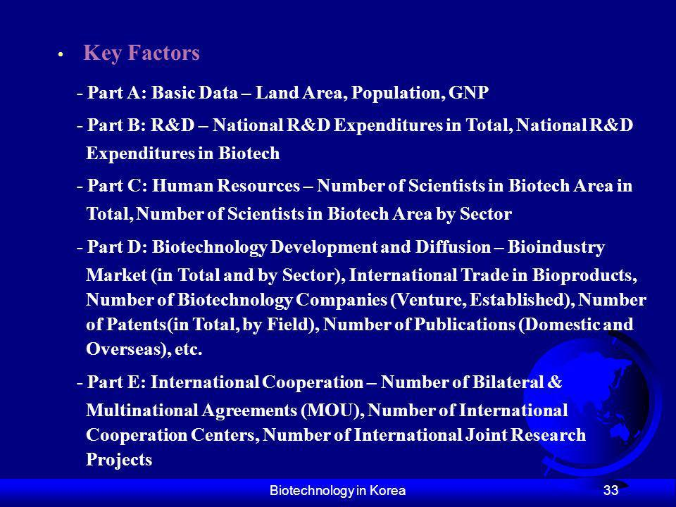 Biotechnology in Korea 33 Key Factors - Part A: Basic Data – Land Area, Population, GNP - Part B: R&D – National R&D Expenditures in Total, National R
